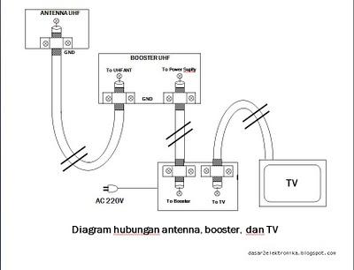 antena membuat antenna tv sederhana encepnurdinbogor